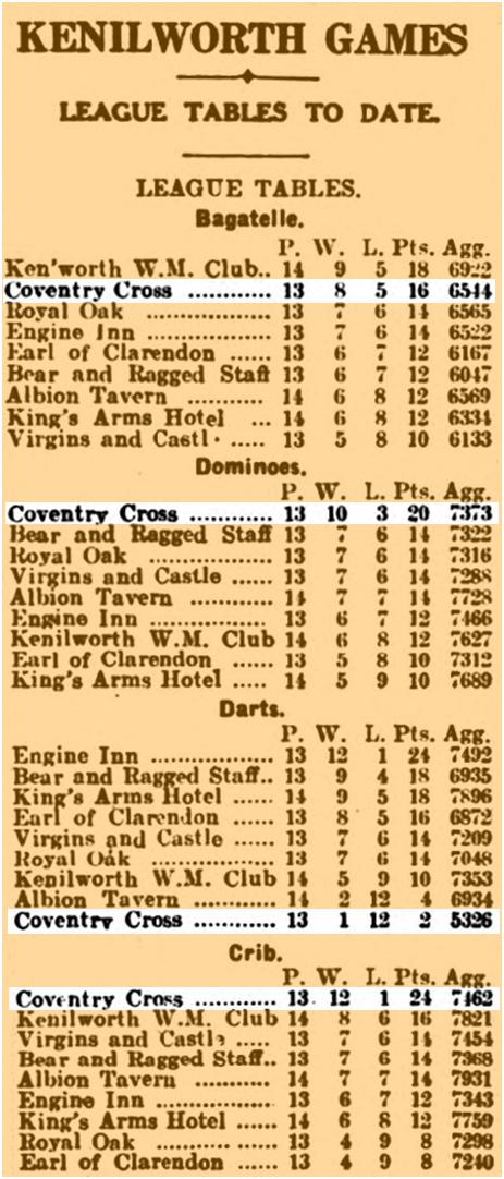Kenilworth Traditional Pub Games League Tables [February 1930]